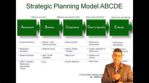 How to do a Strategic Plan - ABCDE To Strat Planning by