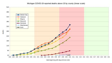 Updated 04/10: Michigan COVID-19 reported deaths data and