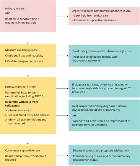 A systematic approach to the unconscious patient | RCP