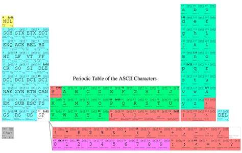 Periodic Table of the ASCII Characters | I've been on a
